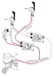 SeaStar DS mekanismi vaihde
